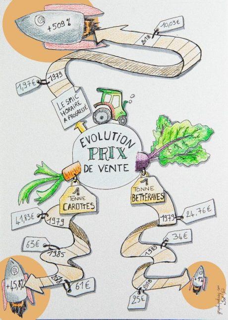 Evolution prix